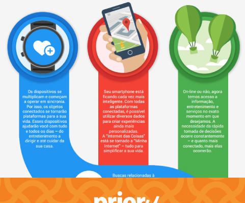 Google lança infográfico com as principais tendências tecnológicas